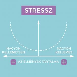 a stresszről